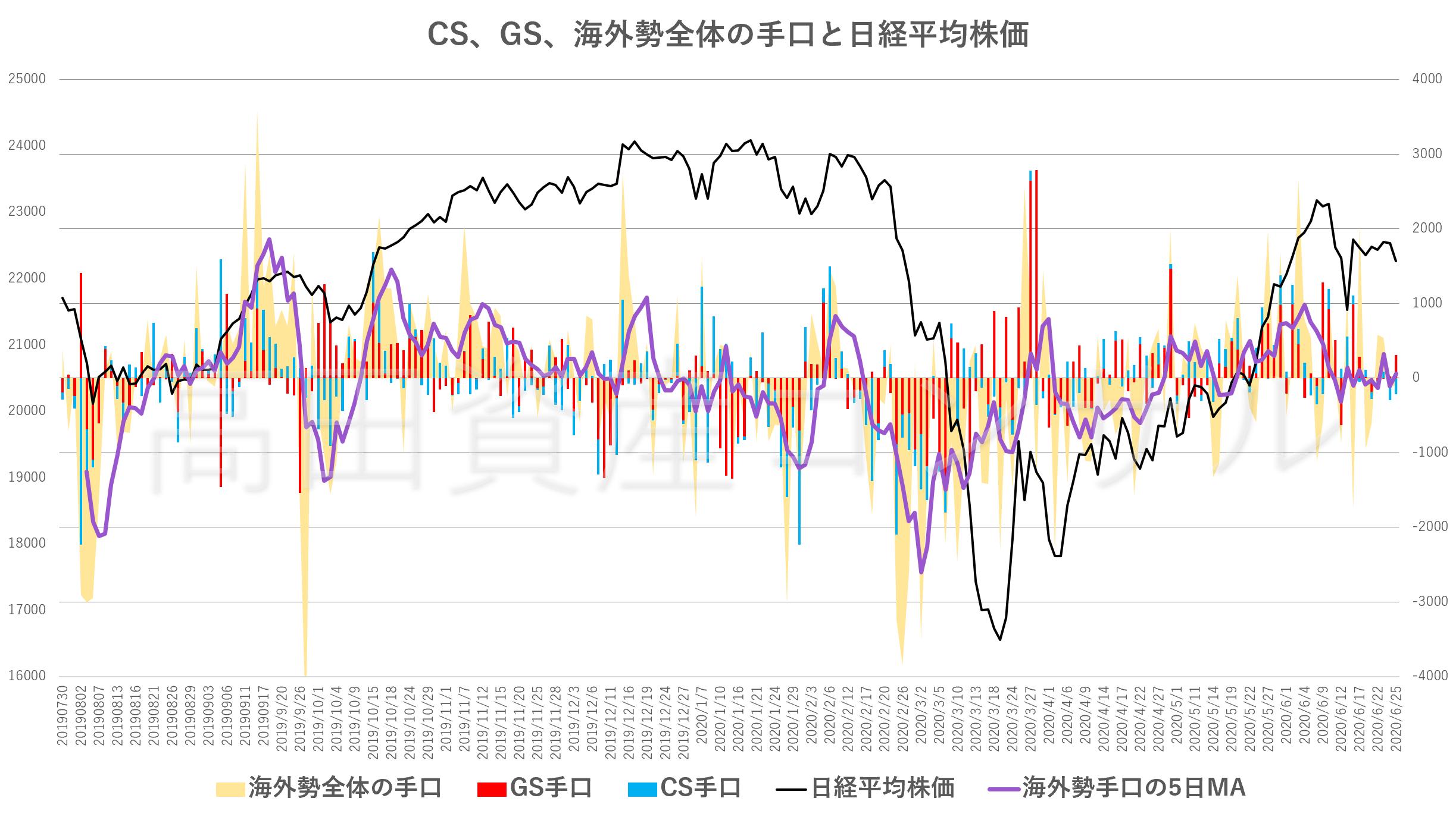 CS、GS、海外勢全体の手口と日経平均株価20200625
