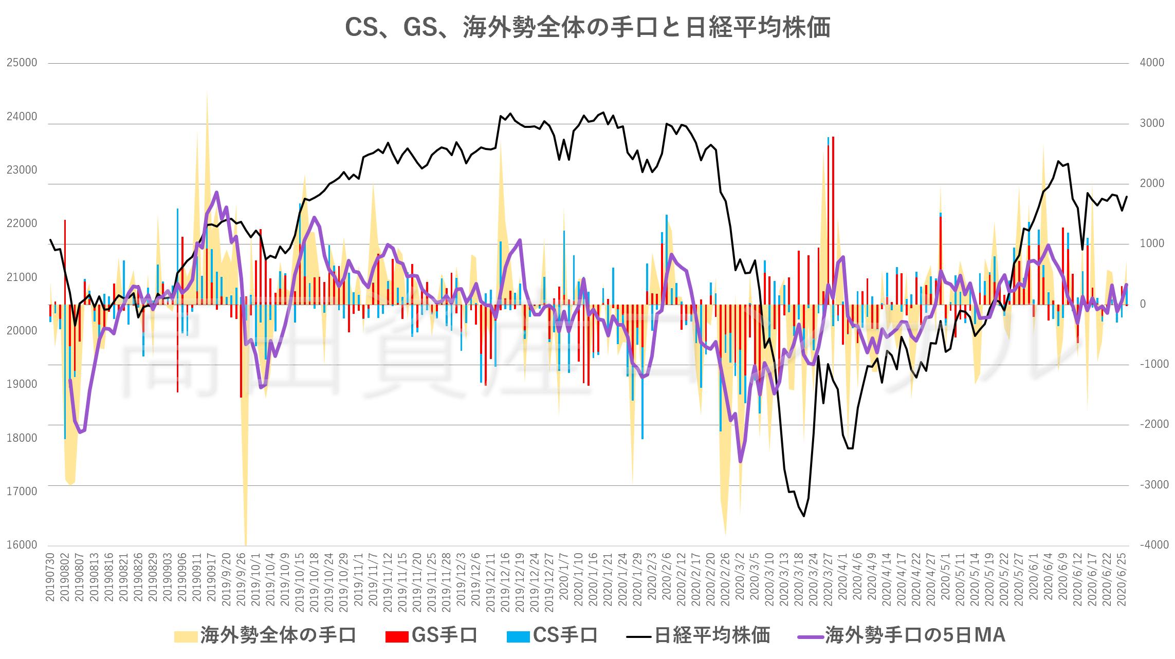 CS、GS、海外勢全体の手口と日経平均株価20200626