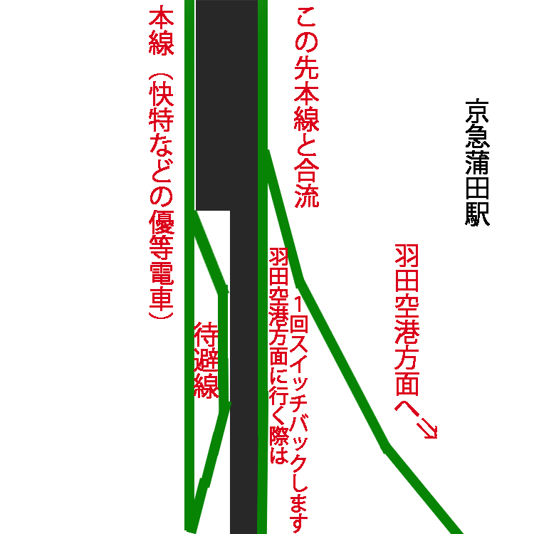 京急蒲田2