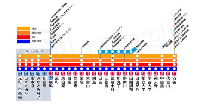 東横線 路線図