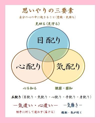 思いやりの三要素1