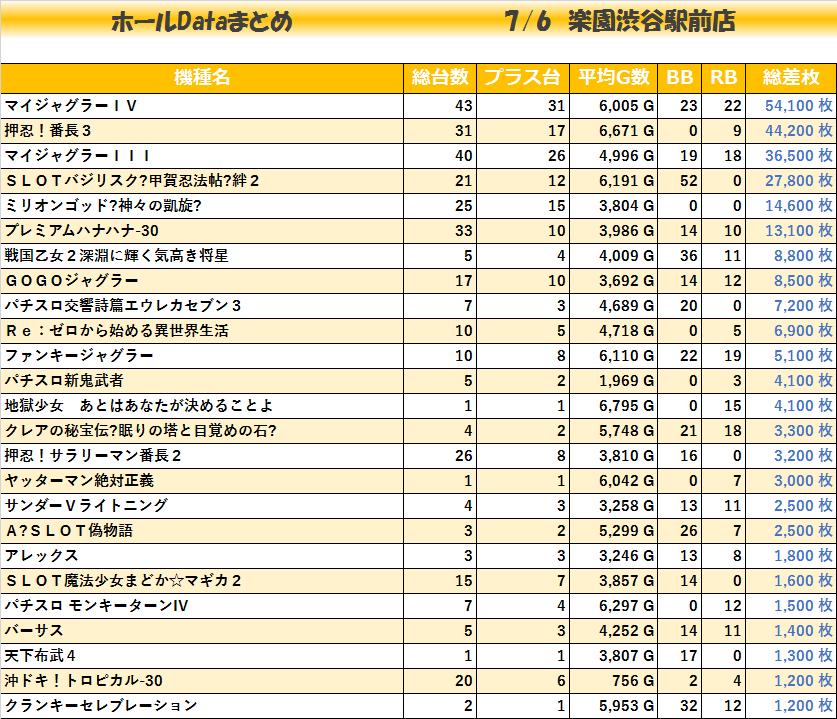 20200706楽園渋谷駅前店_機種毎