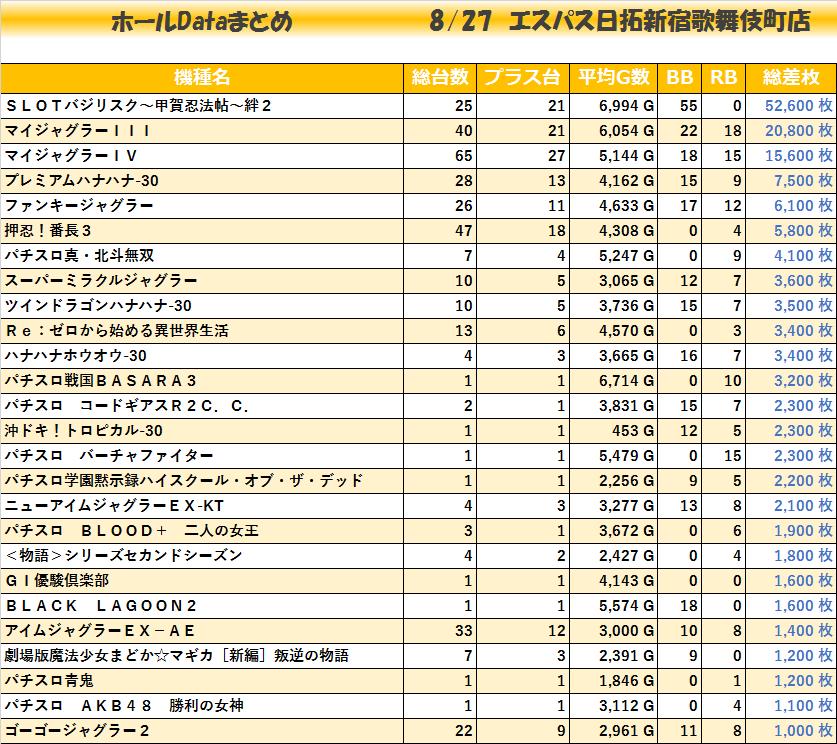 20200827_エスパス歌舞伎町店_機種毎