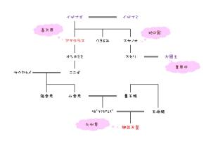 神武天皇系図