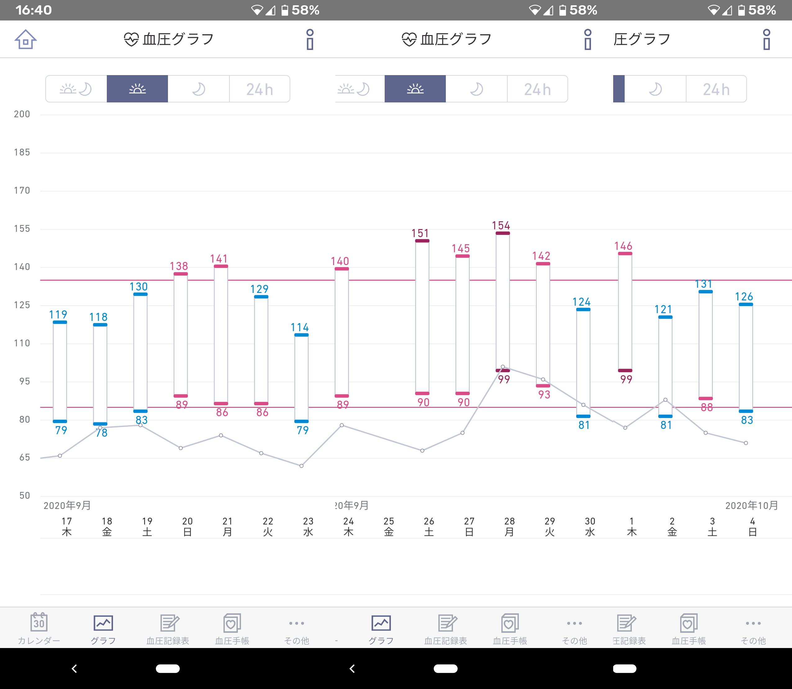血圧グラフ2