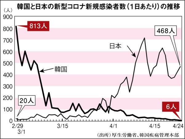 グラフ 「韓国と日本、コロナウイルス新規感染者数の推移」