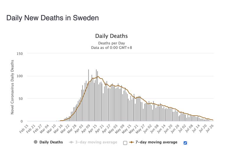 スウェーデンモデル 死亡率
