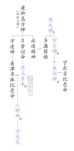 200622mizu03守矢氏系図