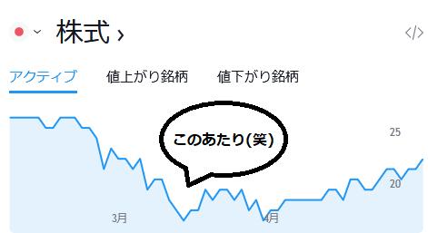 日経平均グラフ、2020年5月7日