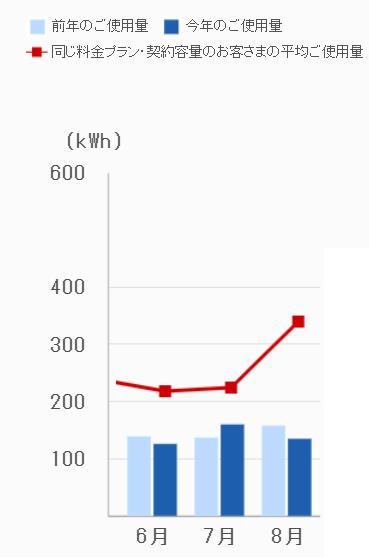 6~8月電気使用量、2020年