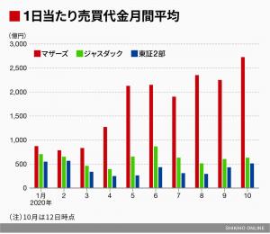 中小型市場売買代金月額平均、©四季報オンラインより引用