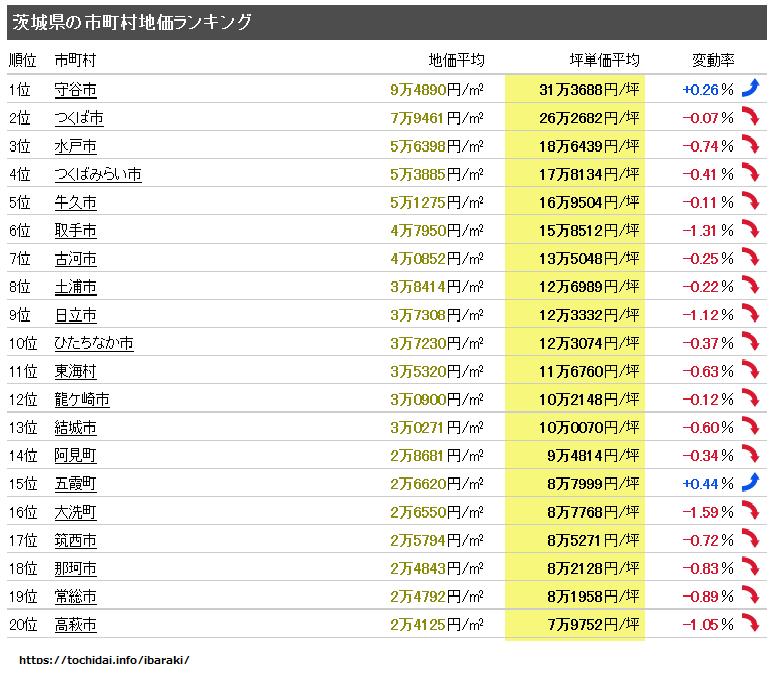 茨城地価ランキング、令和2年