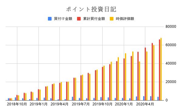 ポイント投資日記 (2)