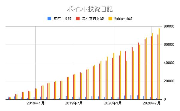 ポイント投資日記 (1)