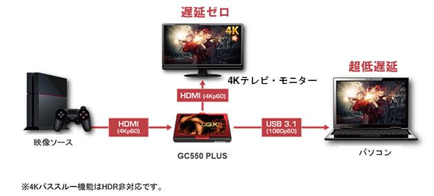 AverMedia「GC550 Plus」の接続図