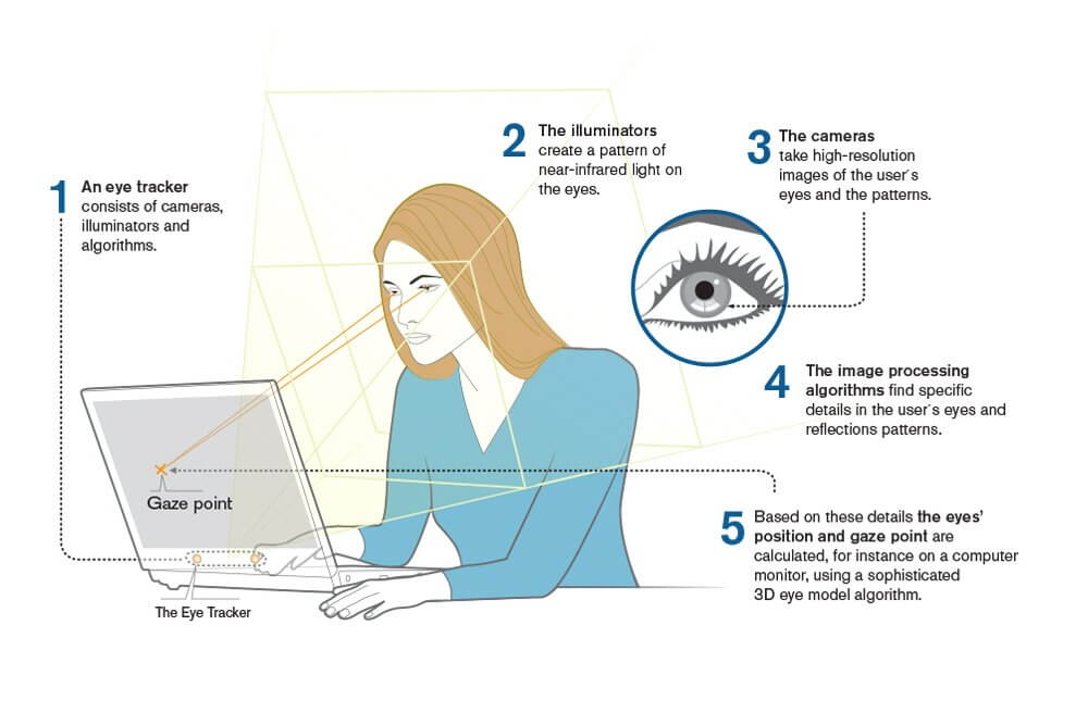視線入力のメカニズム