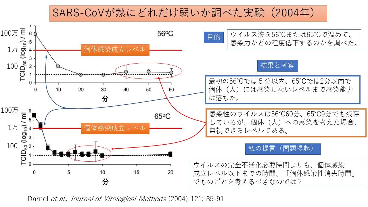 ウイルス減るグラフ