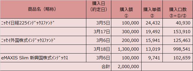 20200331表2