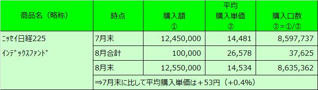 20200830表2