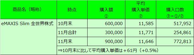 20201130表3