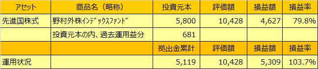 20201231表7