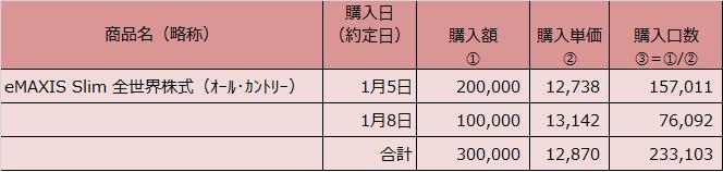 20210131表2