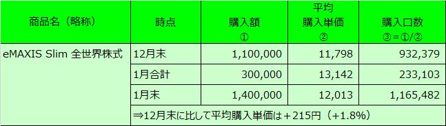 20210131表3
