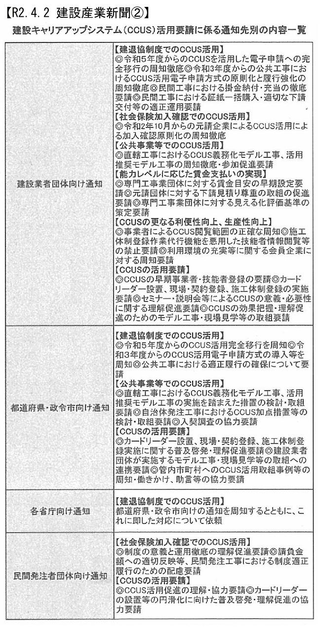 20200402 CCUSの活用をすべての発注者に要請・国交省:建設産業新聞②